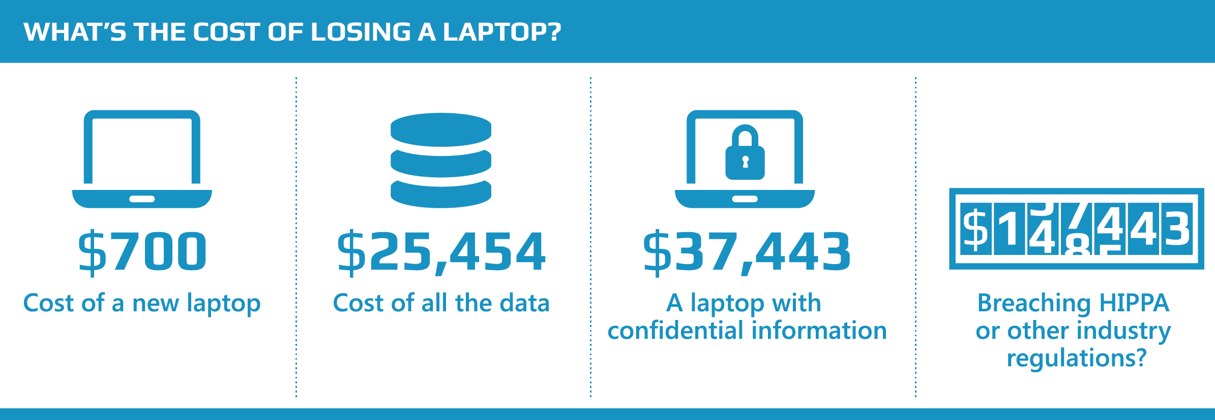 Cost of a Lost Laptop